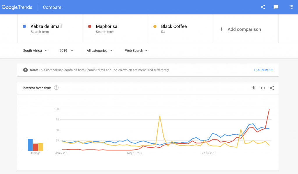 Google Trends Report for South African DJs