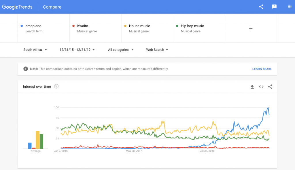 Google Trends for Amapiano as Music Genre